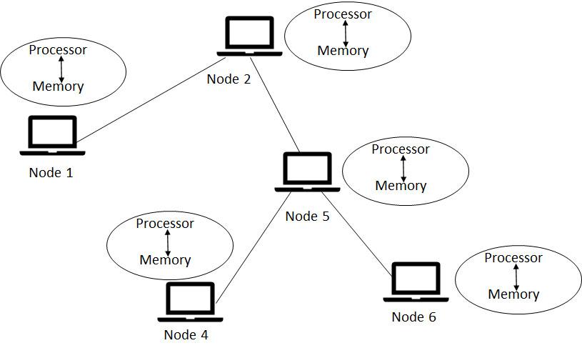 Figure 2. Distributed Computing
