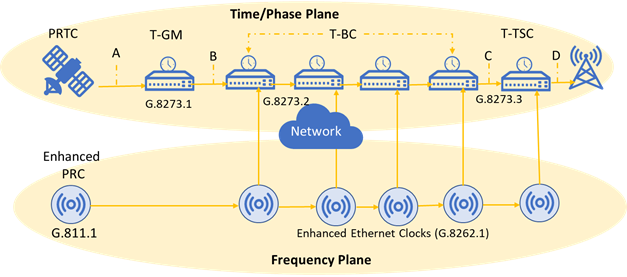 Figure 2. Timing Distribution and applicable ITU-T standards in frequency and time/phase plane.