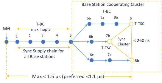 Figure 4. Time Error Tolerance consideration for 5G mobile transport (Ref: ITU-T G.8271.1/Y.1366.1).