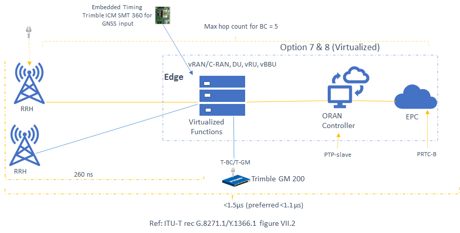 Figure 6. Typical Sync plane for OpenRAN or ORAN deployment