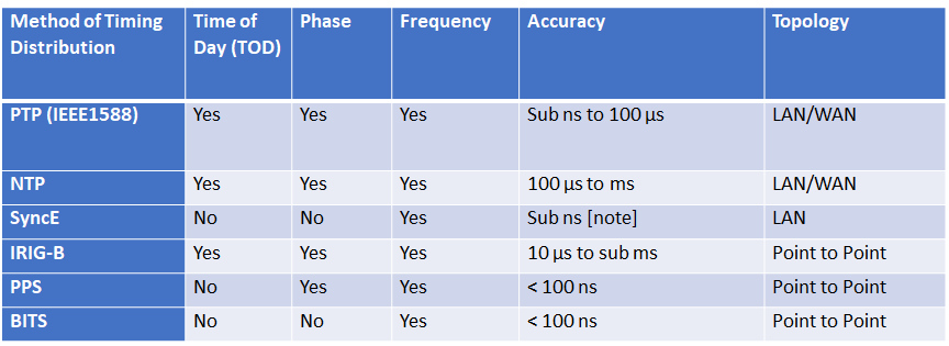 Table 1. Methods of Timing Distribution.