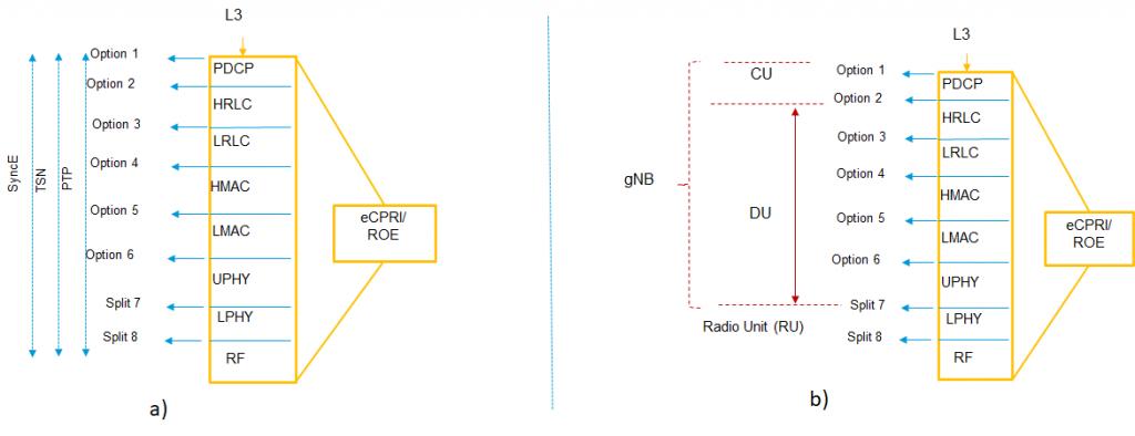 Figure 1. Radio protocol stack splits in 5G.