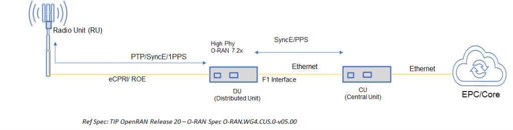 Figure 2. Typical 5G OpenRAN/O-RAN setup.